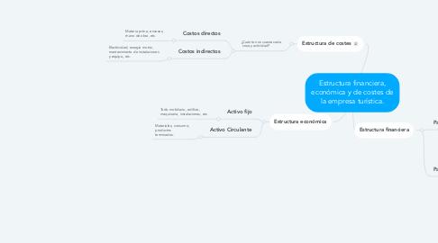 Mind Map: Estructura financiera, económica y de costes de la empresa turística.