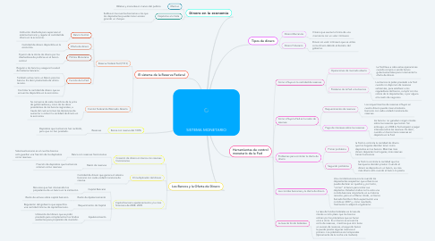 Mind Map: SISTEMA MONETARIO