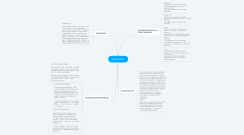 Mind Map: EMBARAZO