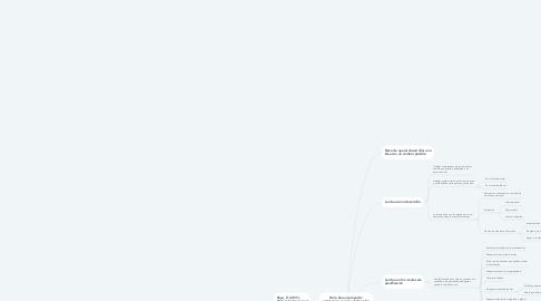 Mind Map: De la idea al proyecto: estrategias para la construcción de posibilidades de intervención social  Paula Madrigal Rosabal