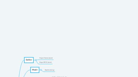 Mind Map: DMAIC Fases e Ferramentas