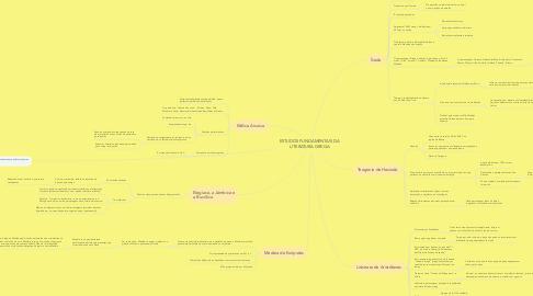 Mind Map: ESTUDOS FUNDAMENTAIS DA LITERATURA GREGA