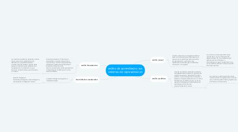 Mind Map: estilos de aprendizaje y sus sistemas de representacion