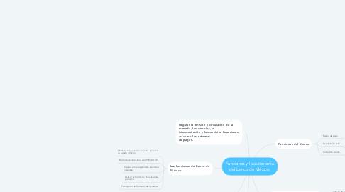 Mind Map: Funciones y la autonomía del banco de México.