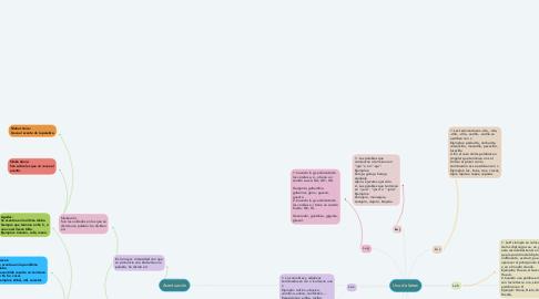 Mind Map: Uso de letras