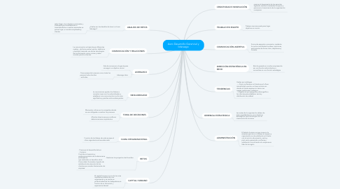Mind Map: Auto Desarrollo Gerencial y liderazgo