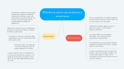 Mind Map: Diferencia entre racionalismo y empirismo