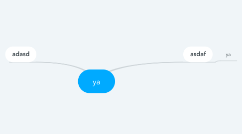 Mind Map: ya