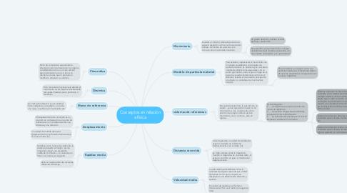 Mind Map: Conceptos en relación a física