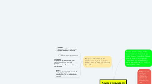 Mind Map: figuras de linguagem