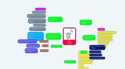 Mind Map: ONDAS CURTAS DIATERMIA