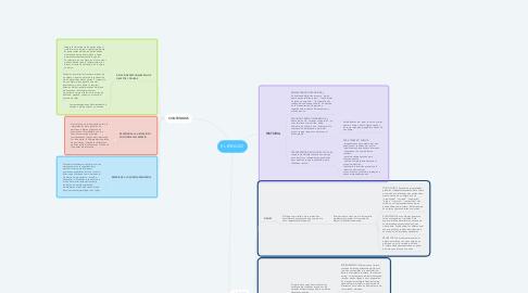 Mind Map: EL ESPACIO