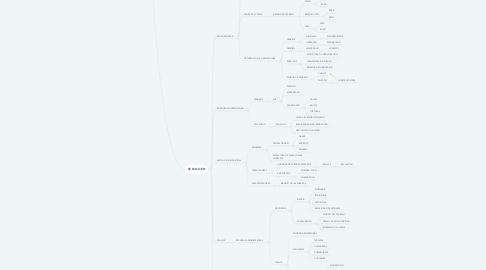 Mind Map: HISTORIA DE LA ADMINISTRACION