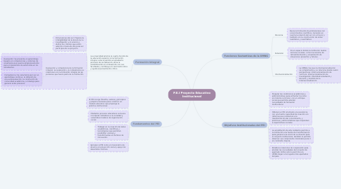 Mind Map: P.E.I Proyecto Educativo Institucional