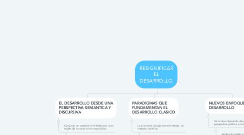 Mind Map: RESIGNIFICAR EL DESARROLLO