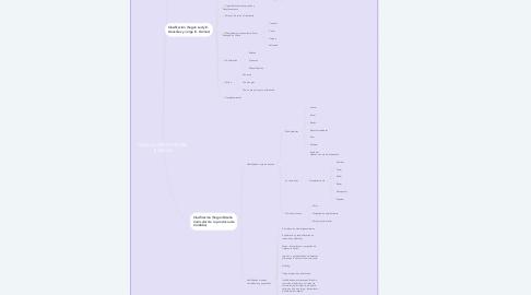 Mind Map: HABILIDADES MOTORAS BÁSICAS