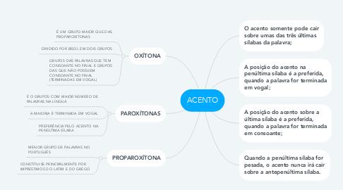 Mind Map: ACENTO