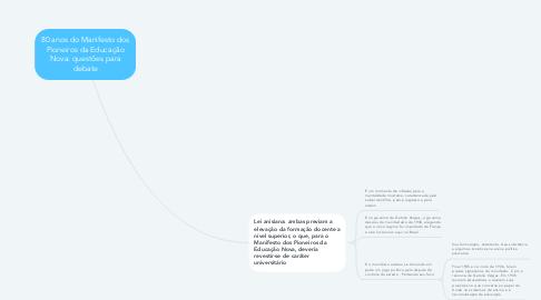 Mind Map: 80 anos do Manifesto dos Pioneiros da Educação Nova: questões para debate