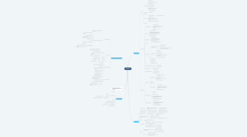 Mind Map: DIARREAS