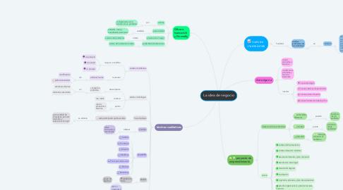Mind Map: La idea de negocio
