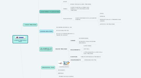 Mind Map: DEUDA TRIBUTARIA Y PAGO