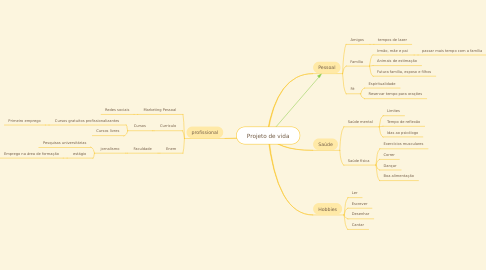 Mind Map: Projeto de vida
