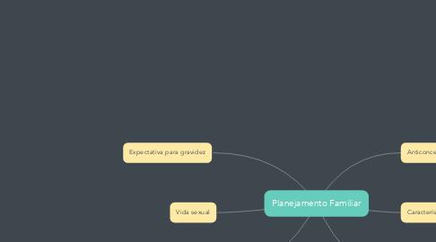 Mind Map: Planejamento Familiar