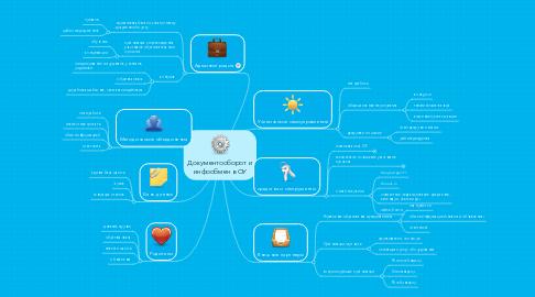 Mind Map: Документооборот и инфообмен в ОУ