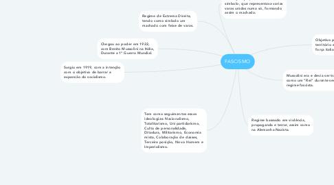 Mind Map: FASCISMO