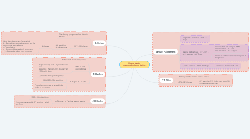 Mind Map: Materia Medica  Important Books and Authors