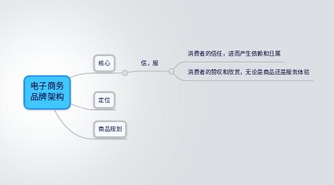 Mind Map: 电子商务 品牌架构