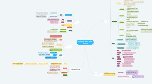 Mind Map: Psicología y pensamiento científico