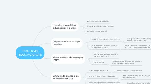 Mind Map: POLITICAS EDUCACIONAIS