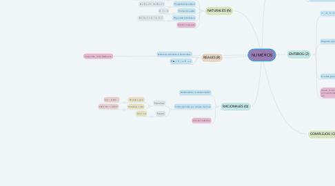 Mind Map: NUMEROS