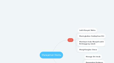 Mind Map: Manajemen Waktu