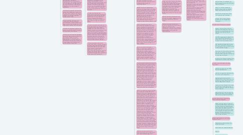 Mind Map: Secretaría de hacienda y crédito Público