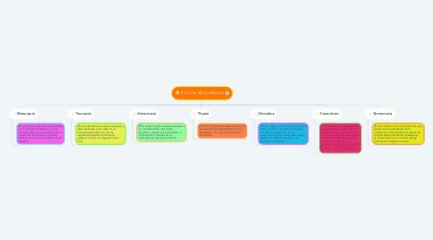 Mind Map: Formas de Gobierno