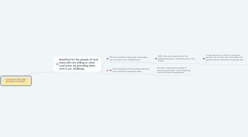 Mind Map: CONSTRUCTION AND  RENTING COMPANY.