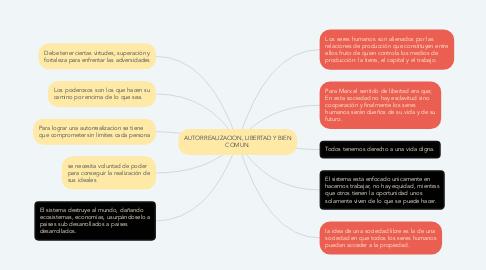 Mind Map: AUTORREALIZACION, LIBERTAD Y BIEN COMUN.