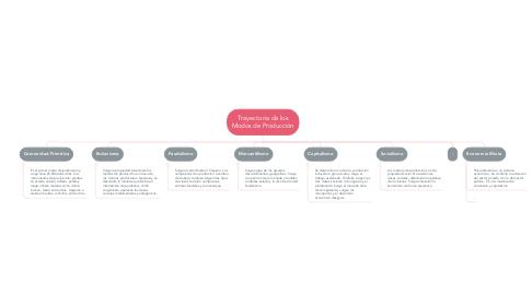 Mind Map: Trayectoria de los Modos de Producción
