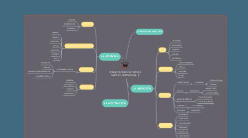 Mind Map: CONDICIONES INTERNAS PARA EL APRENDIZAJE