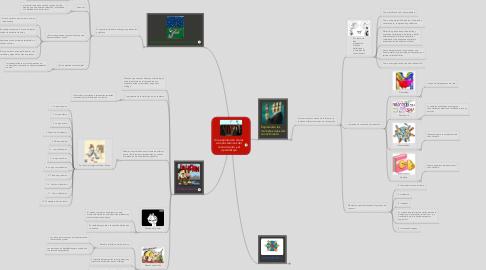 Mind Map: Una exploración de las visiones teóricas del conocimiento y el aprendizaje