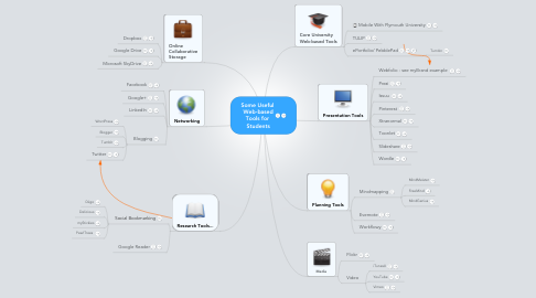 Mind Map: Some Useful