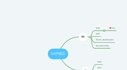 Mind Map: SHPRBZI