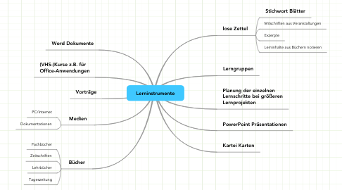 Mind Map: Lerninstrumente