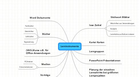 Mind Map: Lerninstrumente
