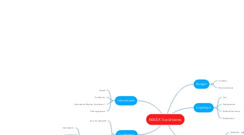 Mind Map: MAEX Sociétaires