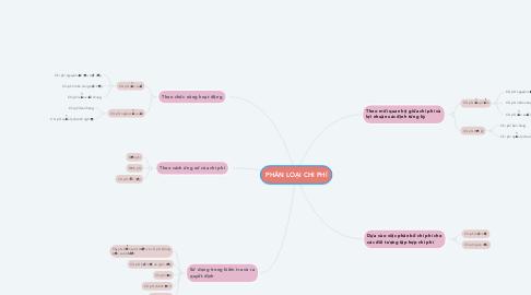 Mind Map: PHÂN LOẠI CHI PHÍ