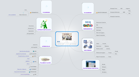 Mind Map: WEB 2.0 Y M-LEARNING