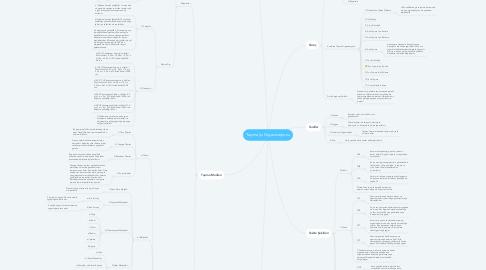 Mind Map: Taşıma İşi Organizasyonu
